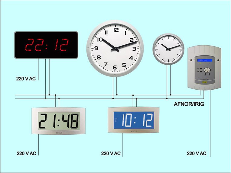 Master clock is precision clock that provides timing signals to synchronize slave clocks